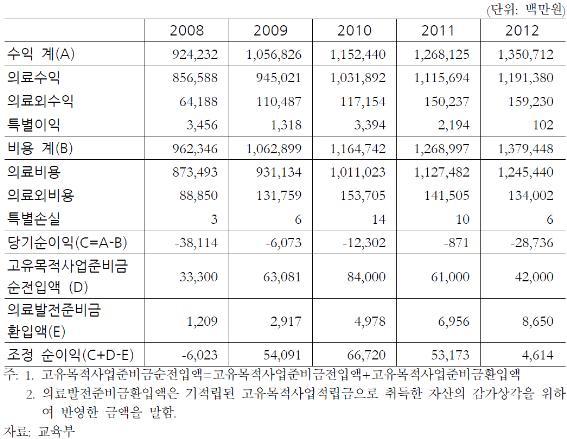 표  서울대학교병원 손익 현황(본원 및 분당 서울대병원 포함)