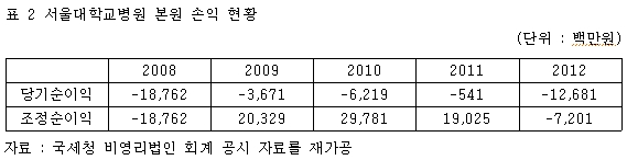 표  서울대학교병원 본원 손익 현황 자료 : 국세청 비영리법인 회계 공시 자료를 재가공