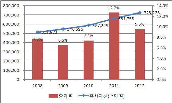서울대병원 본원 유형자산 증가 추이 및 증가율