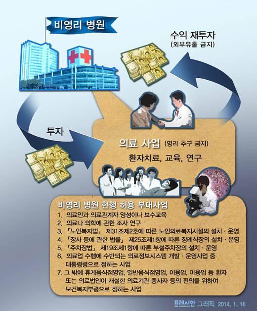 박근혜_의료영리화_프레시안